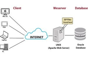 What-is-a-Web-Server